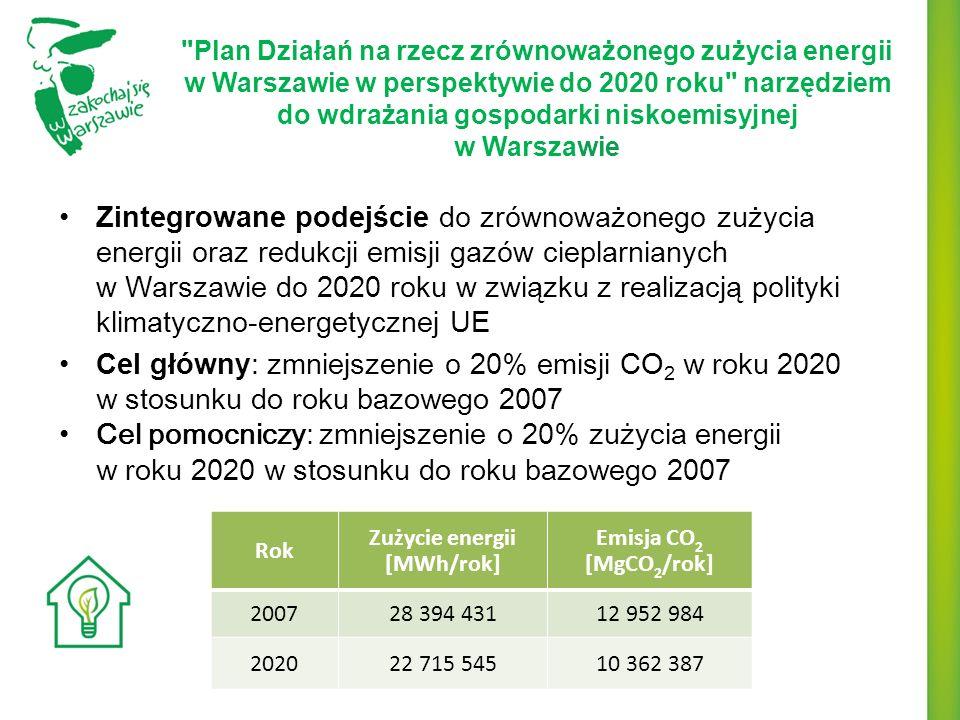 Zużycie energii [MWh/rok]